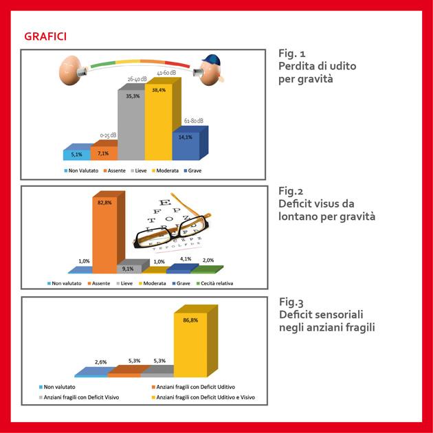 WEB_Fragilita&deficitSensoriali_bis5